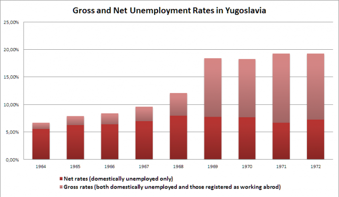 gross-and-net-unemployment-rates-in-yugoslavia