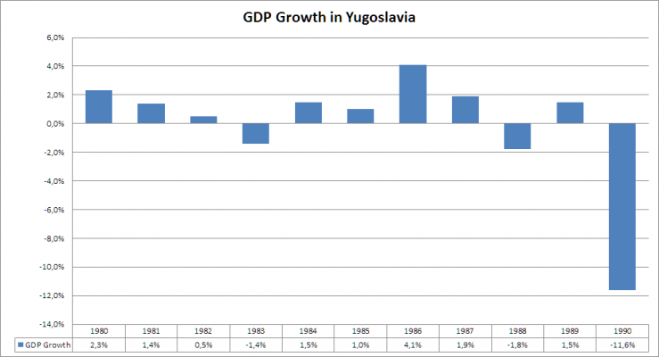gdp-growth-in-yugoslavia-1980-1990