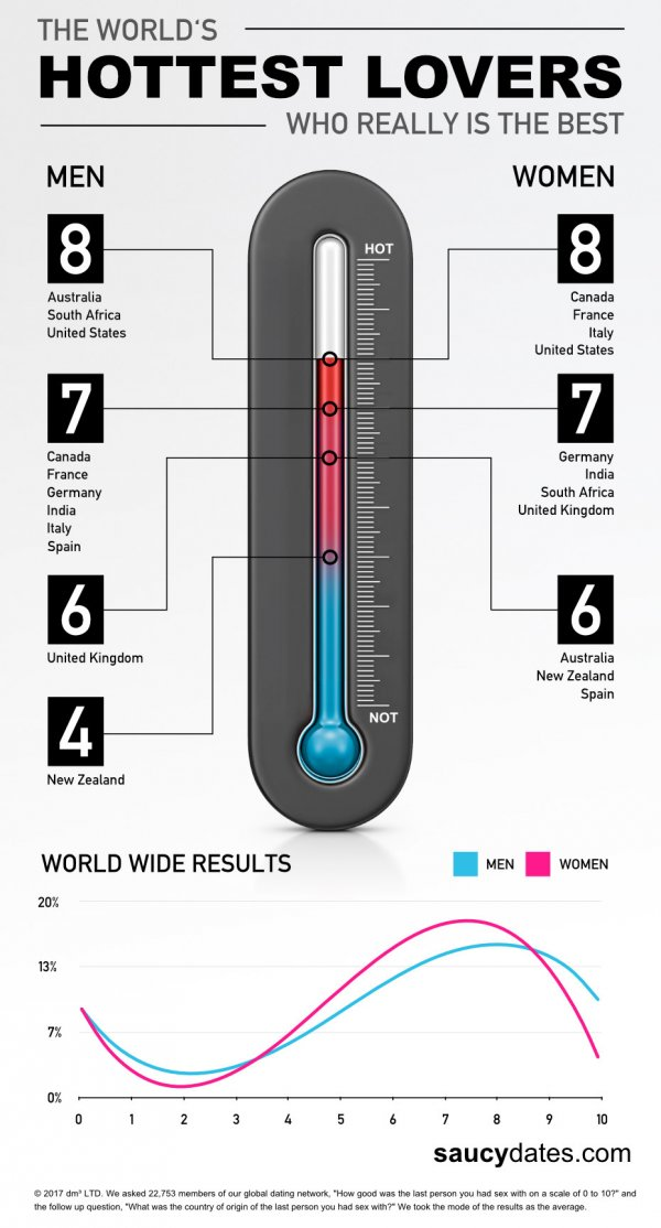 best-and-worst-lovers-infographic