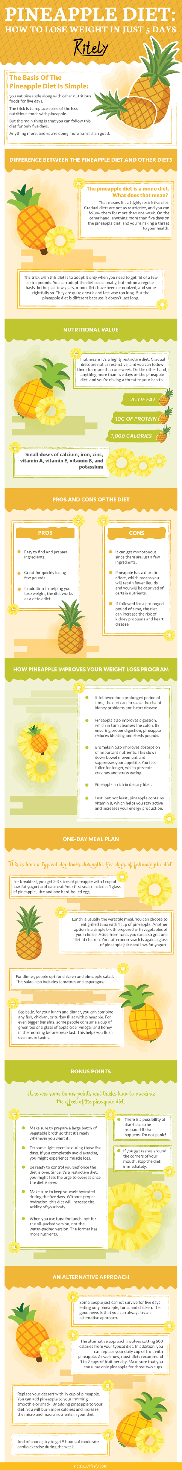 pineapple-diet-ritely-infographic