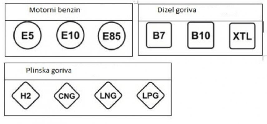 gorivo-oznake-1000x0